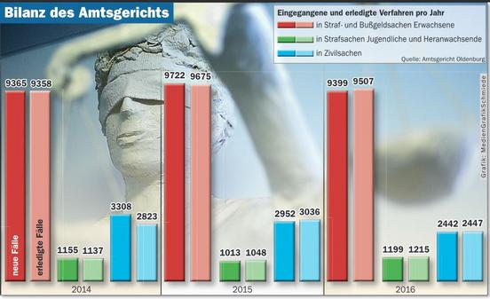 Bilanz Vom Amtsgericht Oldenburg: Hier wird kurzer Prozess gemacht