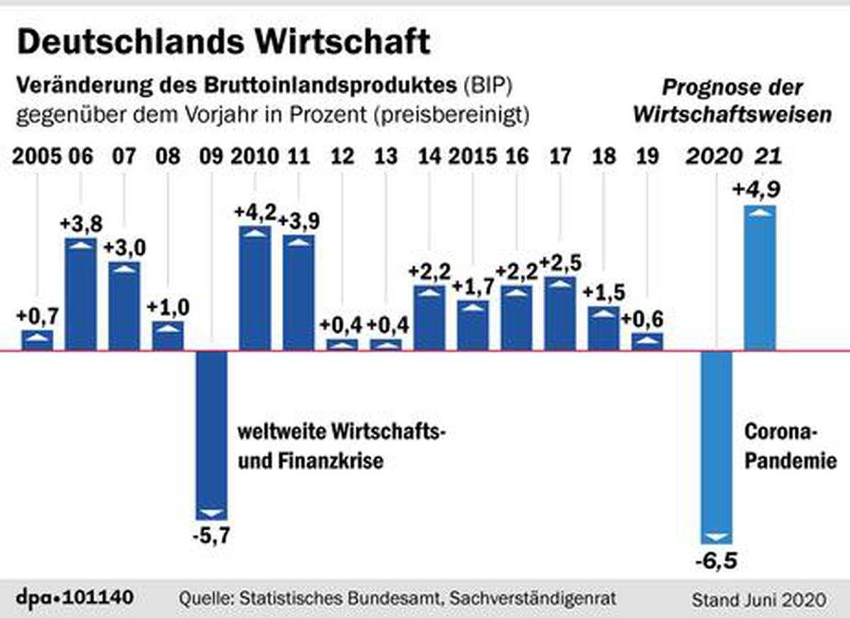 Wirtschaft Deutschland 2021