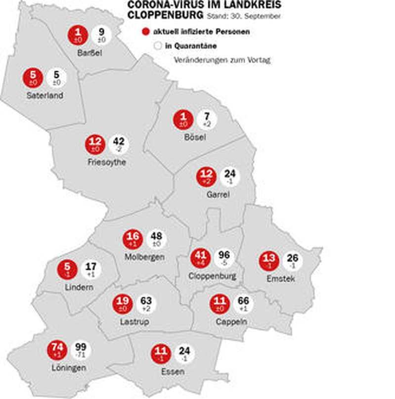 Landkreis Cloppenburg Corona